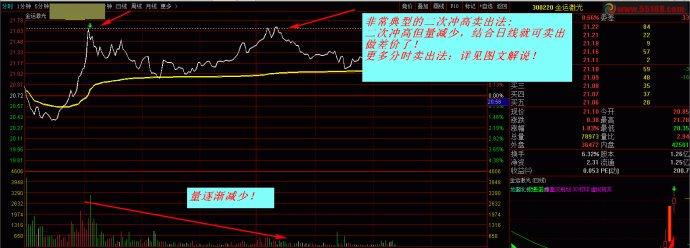分时涨停吸货_T+0高抛低吸专用分时(急涨急跌予警、K线主图、选股公式)股票 ...